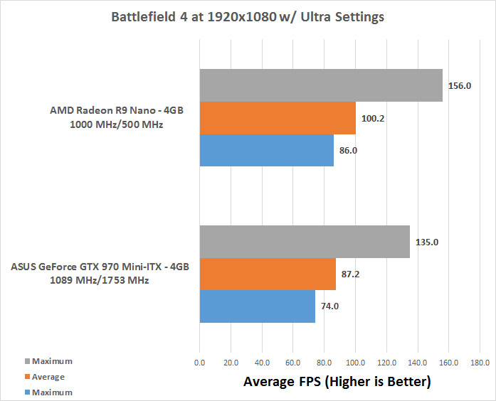 AMD Radeon R9 Nano 4GB Video Card Review - Page 3 of 12