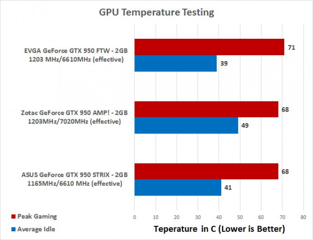 GeForce GTX 950 Temps