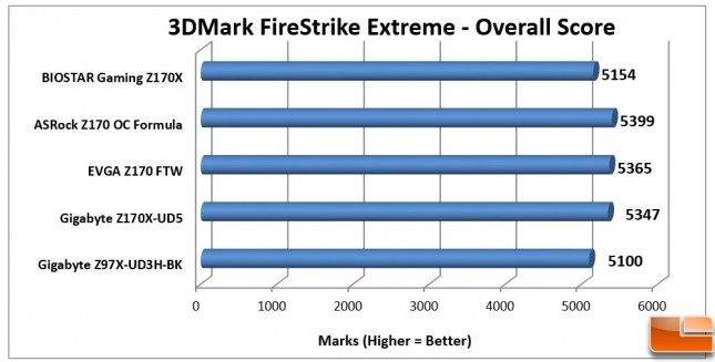 Biostar-Gaming-Z170X-Charts-3DMark-Overall