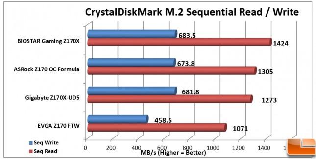 Biostar-Gaming-Z170X-Charts-CDM-M2