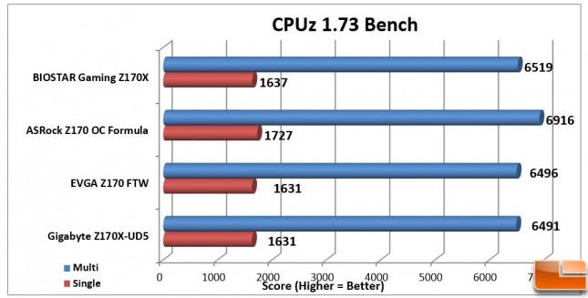 Biostar-Gaming-Z170X-Charts-CPUz-173-Bench