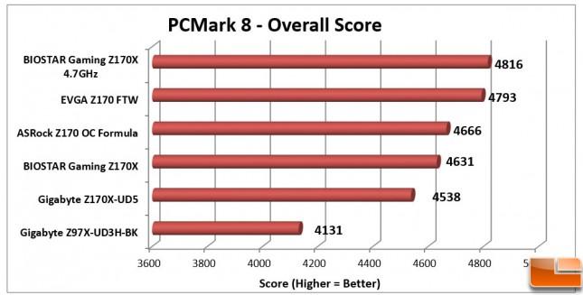 Biostar-Gaming-Z170X-Charts-PCMark-8