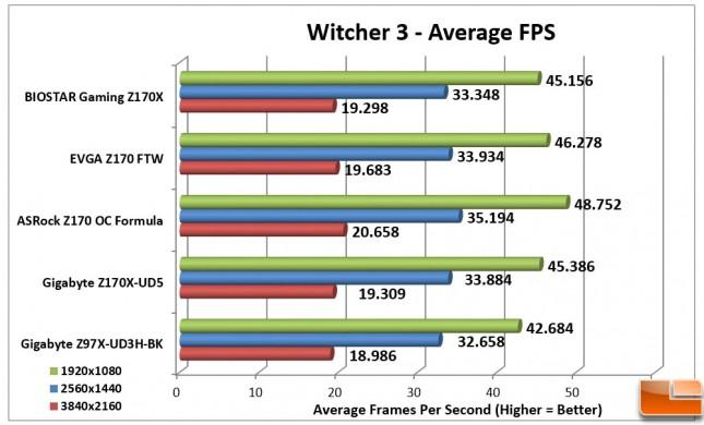 Biostar-Gaming-Z170X-Charts-Witcher-3