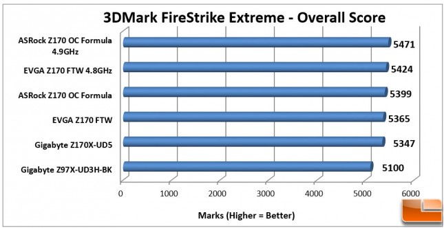 EVGA-Z170-FTW-Charts-3DMark-Extreme