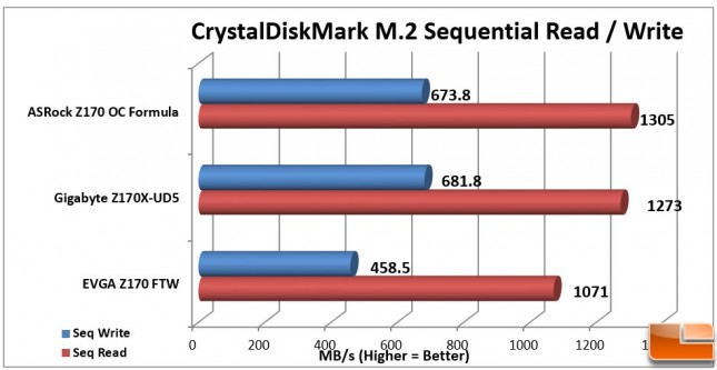 EVGA-Z170-FTW-Charts-CDM-M2
