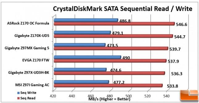 EVGA-Z170-FTW-Charts-CDM-SATA