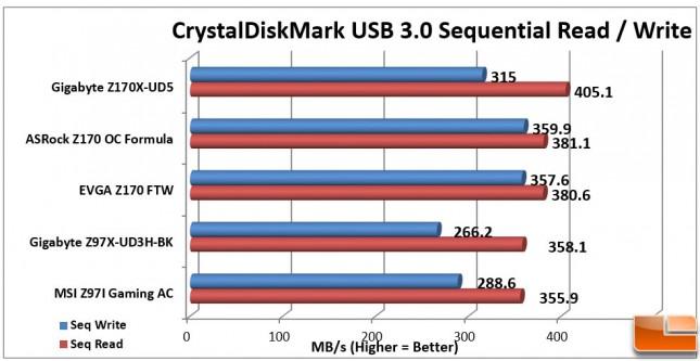 EVGA-Z170-FTW-Charts-CDM-USB-3
