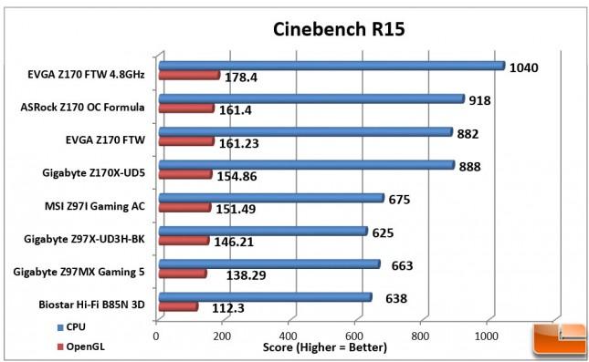 EVGA-Z170-FTW-Charts-Cinebench