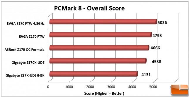 EVGA-Z170-FTW-Charts-PCMark