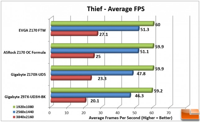 EVGA-Z170-FTW-Charts-Thief-FPS