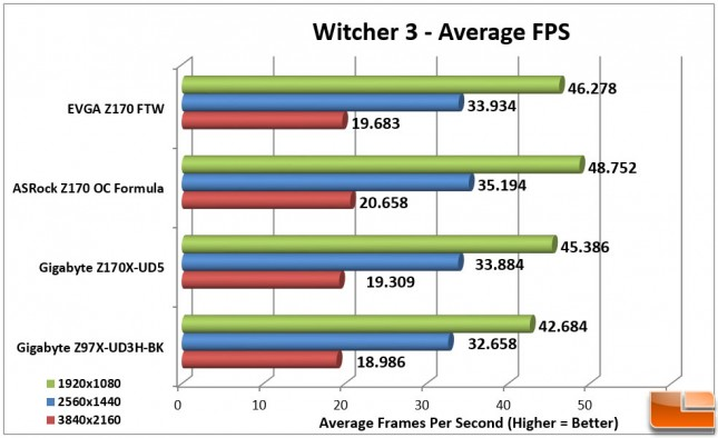 EVGA-Z170-FTW-Charts-Witcher-3