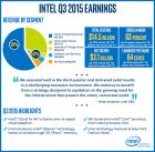 INTC Earnings Q3-2015