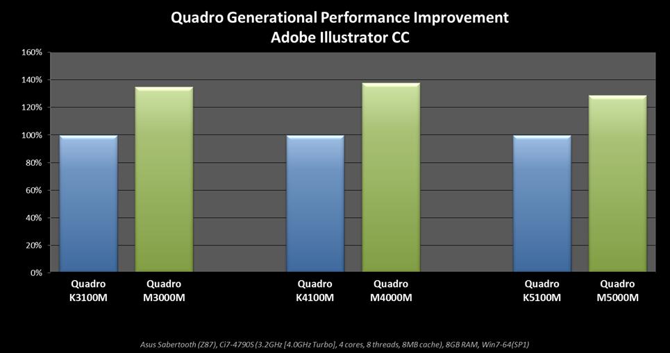 Nvidia Announces Six New Quadro Mobile Gpus Legit Reviews