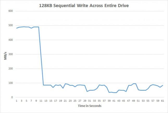 128kb-write
