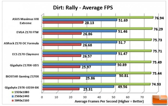 ASUS-Maximus-VIII-Extreme-Charts-Dirt