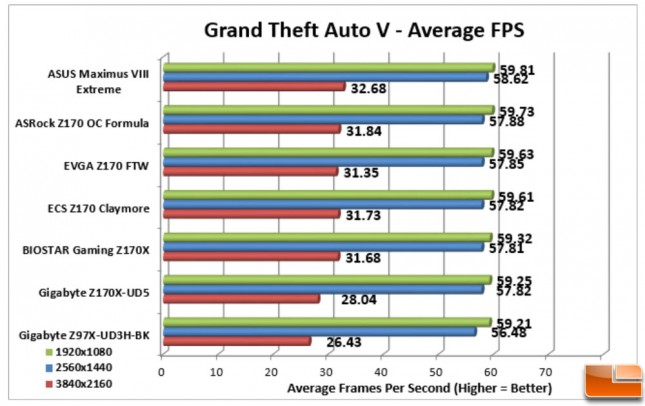 ASUS-Maximus-VIII-Extreme-Charts-GTA-V