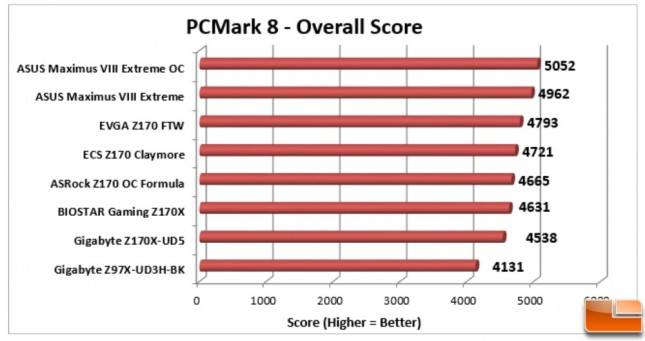 ASUS-Maximus-VIII-Extreme-Charts-PCMark-8