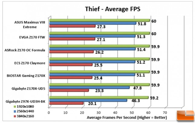 ASUS-Maximus-VIII-Extreme-Charts-Thief