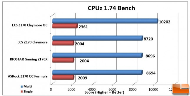 ECS-Z170-Claymore-Charts-CPUz-Bench