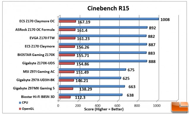 ECS-Z170-Claymore-Charts-Cinebench