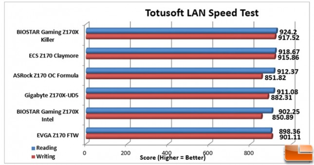 ECS-Z170-Claymore-Charts-LAN-Speed-Test
