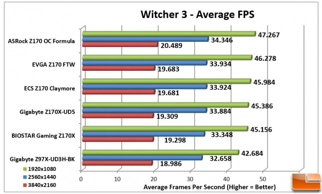 ECS-Z170-Claymore-Charts-Witcher-3