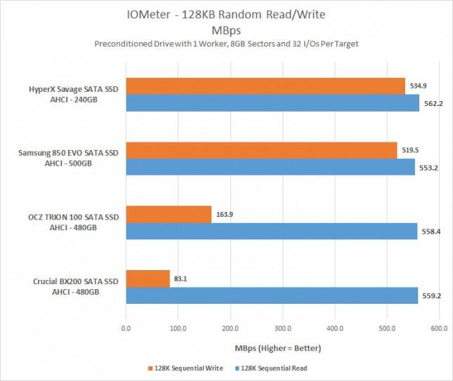 iometer-128-mbps