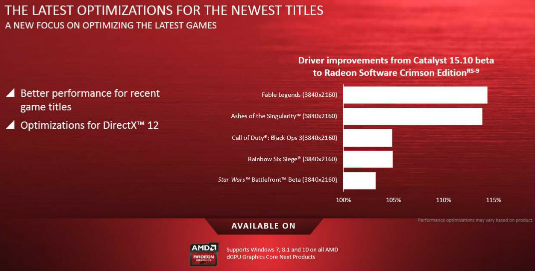 AMD Radeon Software Crimson Edition Video Card Drivers Now Available