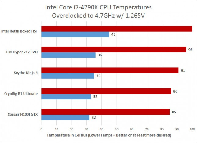 Overclocked Temperatures