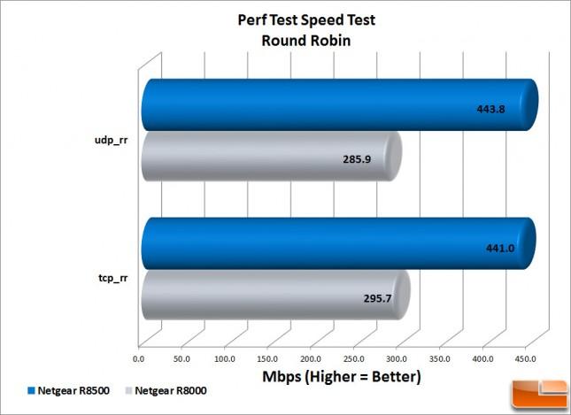 R8500 Perf-Test-RR