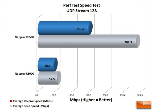 R8500 Perf-Test-UDP-128