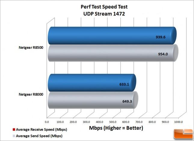 R8500 Perf-Test-UDP-1472