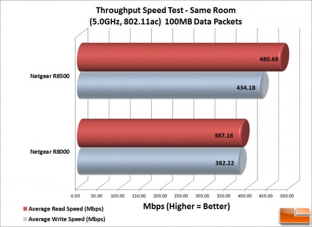 R8500-WiFi-Same-Room---100MB
