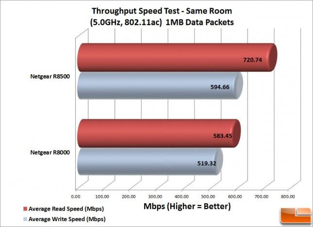 R8500-WiFi-Same-Room---1MB