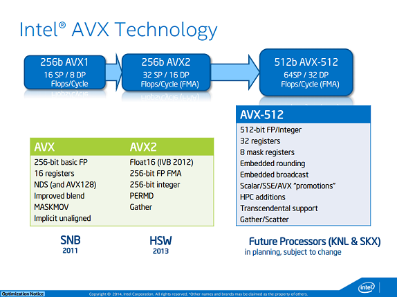 Intel AVX-512 Technology