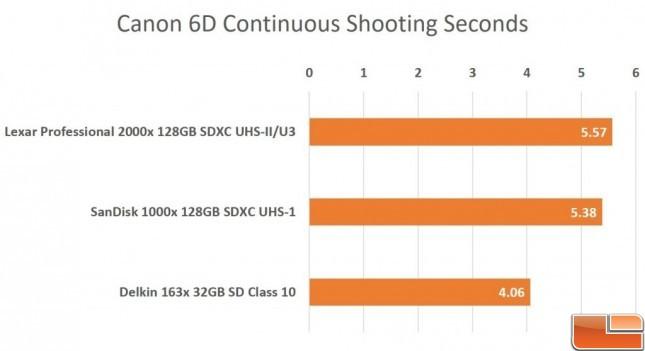 Lexar-128GB-6D-Chart