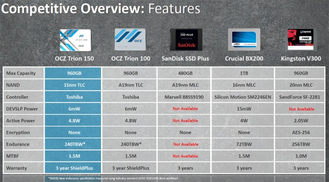 Competitive Overview Value SSDs Q1 2016