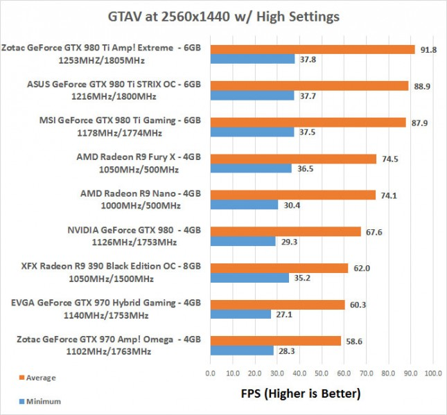 GTAV 1440P Benchmarks