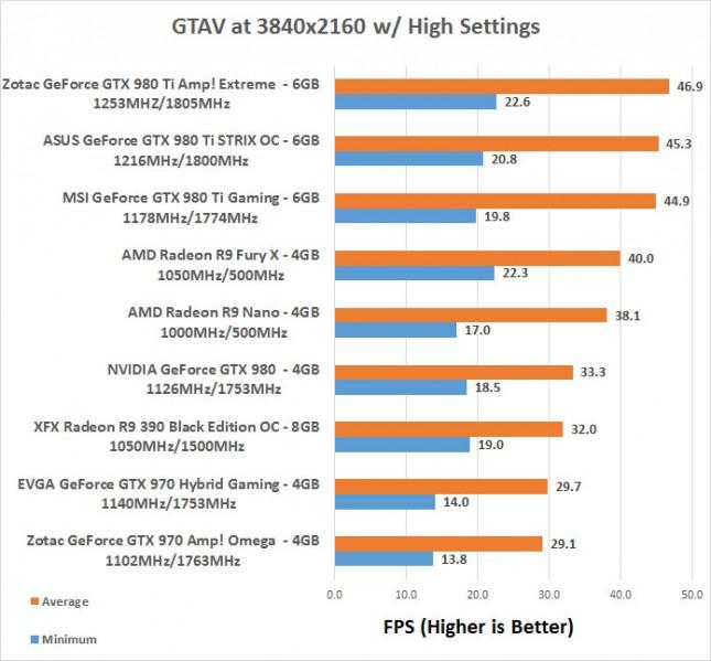 GTAV 4K Benchmarks