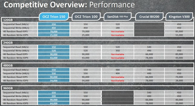 Performance SSD Overview