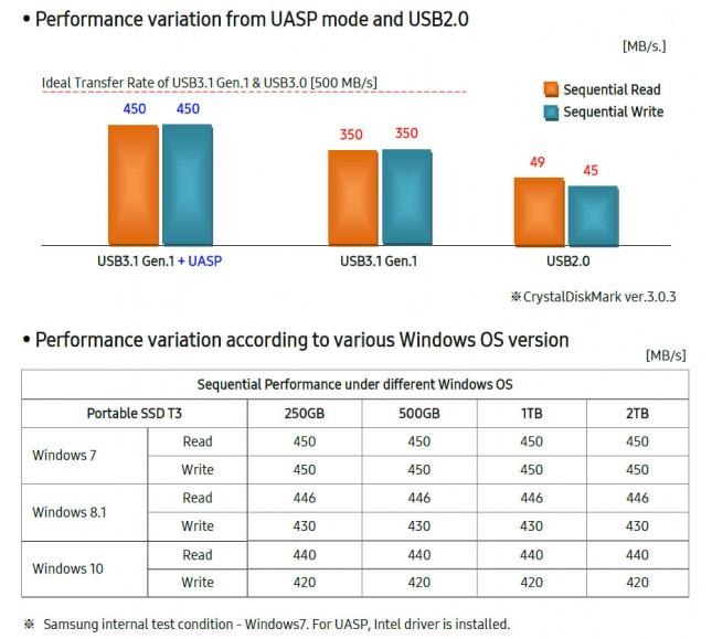 Samsung Performance Chart