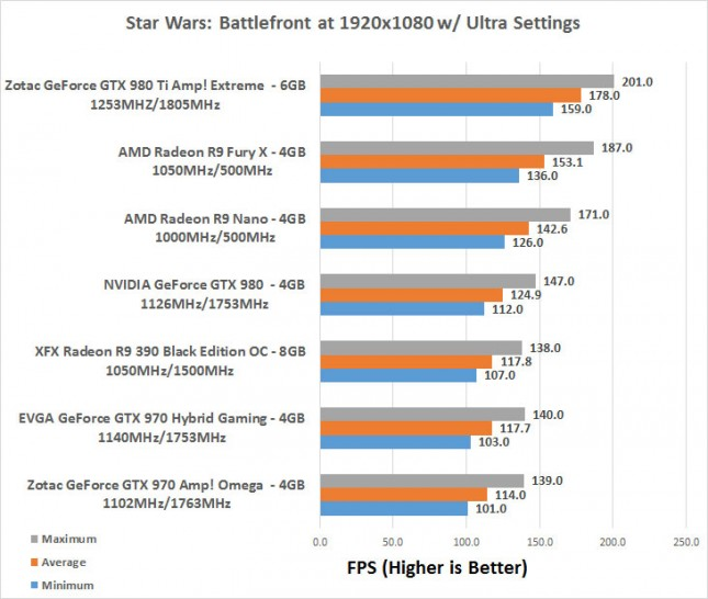 Star Wars 1080P Benchmark