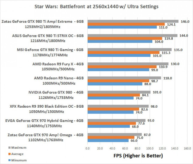Star Wars 1440P Benchmark