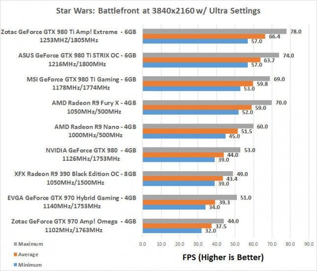 Star Wars 4K Benchmark