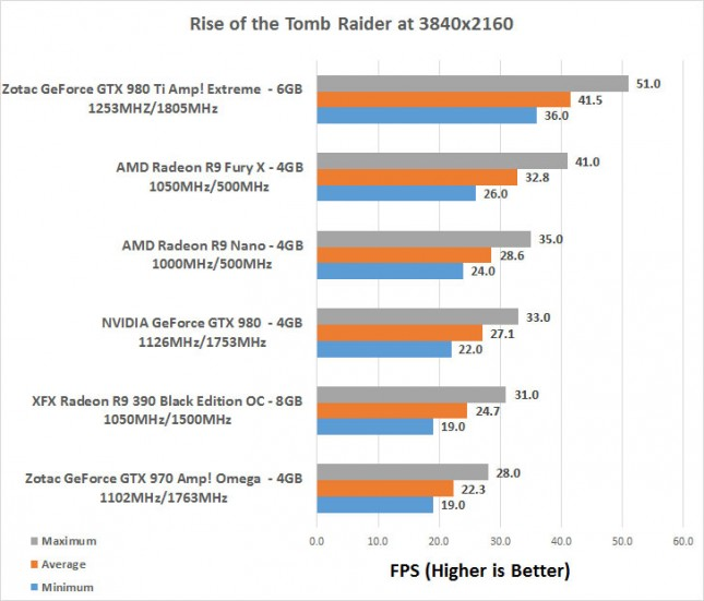 Rise of the Tomb Raider 4K Benchmarks