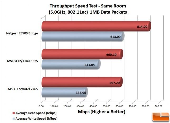 Killer 1535-1MB-Speeds