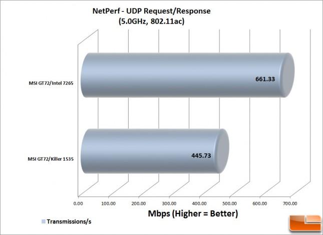 NetPerf--UDP-RR