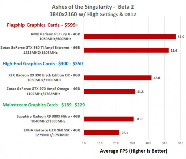 Ashes of the Singularity 4K Performance Benchmarks