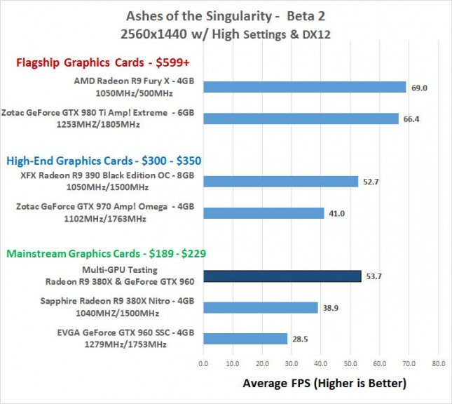 Ashes of the Singularity 1440P Performance Benchmarks