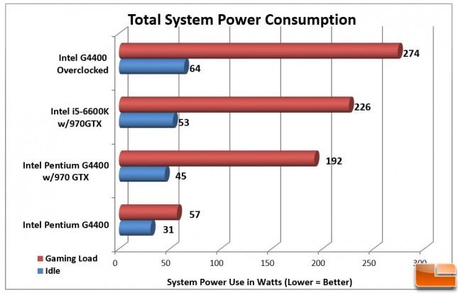 Intel Pentium G4400 Power Consumption